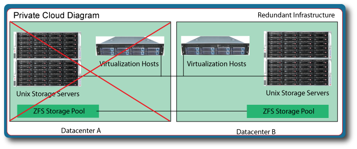 In the event that Datacenter A suffers a connectivity failure, power outage, or server equipment issue, virtual machines can be started at the geographically independent datacenter. Replicated storage servers ensure that a recent virtual hard drive is readily available at either site.