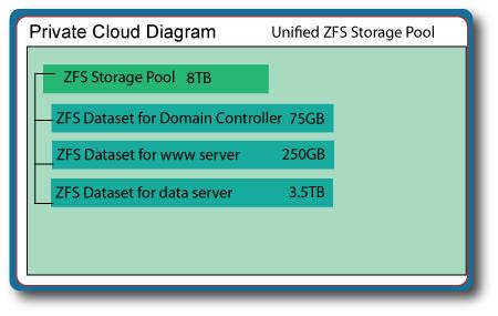 PrivateCloudDiagram-UnifiedZFSStoragePool