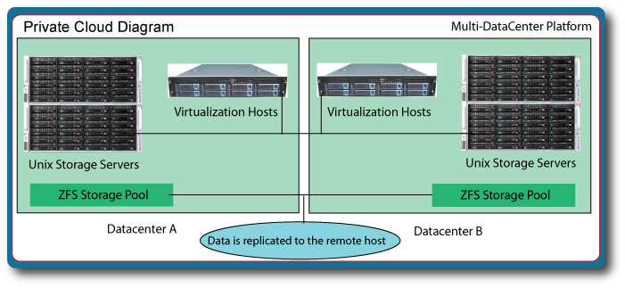 Data is replicated across multiple storage servers in multiple datacenters to ensure maximum availability of VHDs (virtual hard drives).