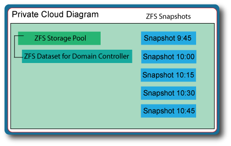 PrivateCloudDiagram-ZFSSnapshots